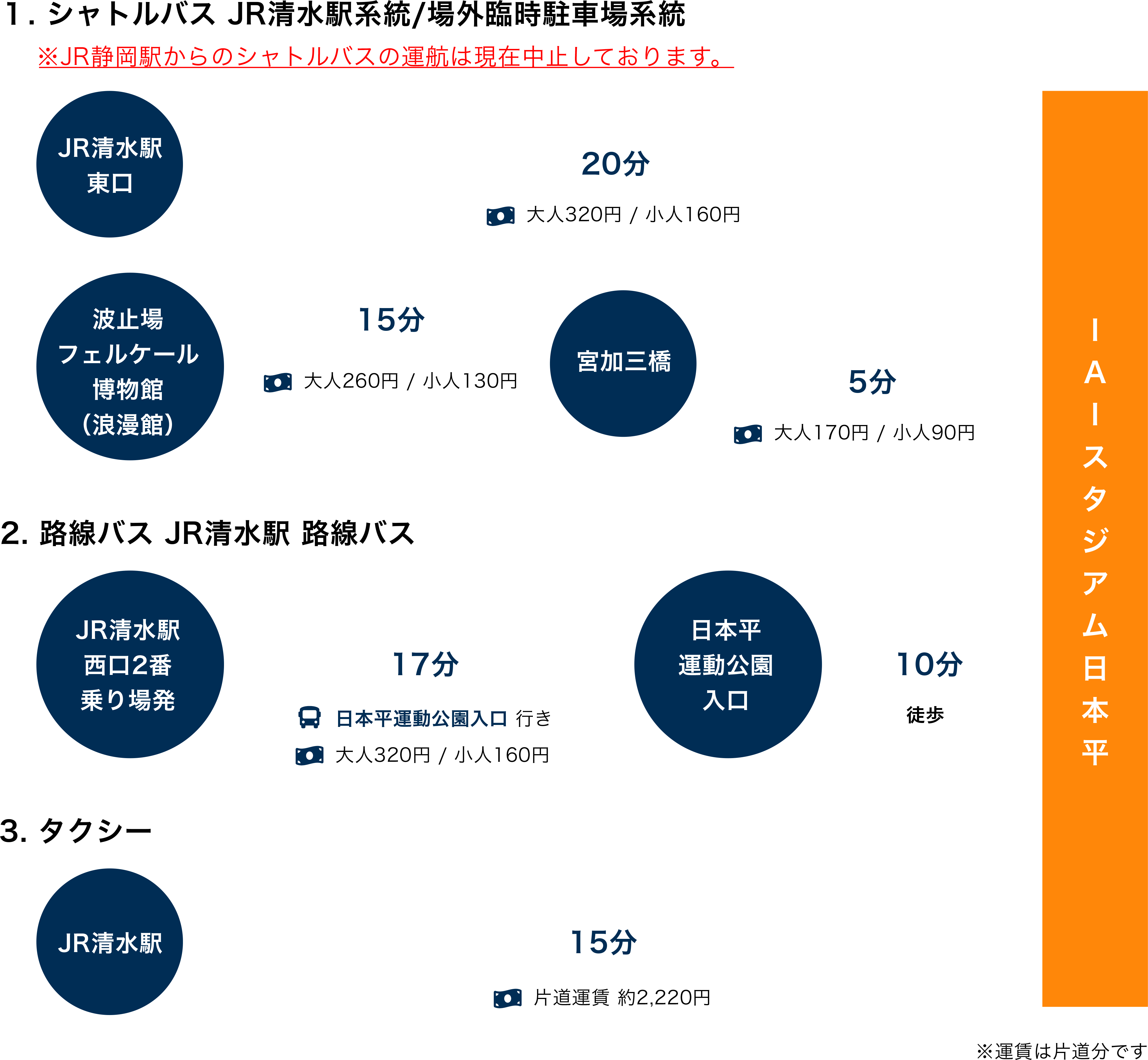 図:アクセス